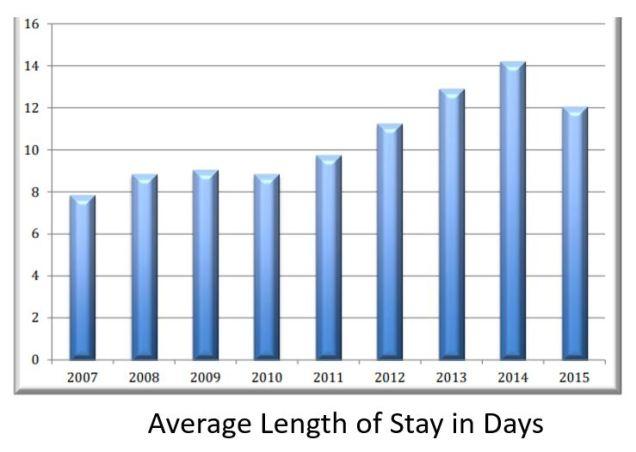 Average stay