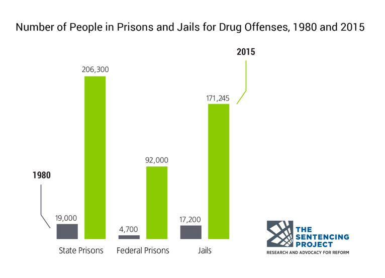 Drug offenses