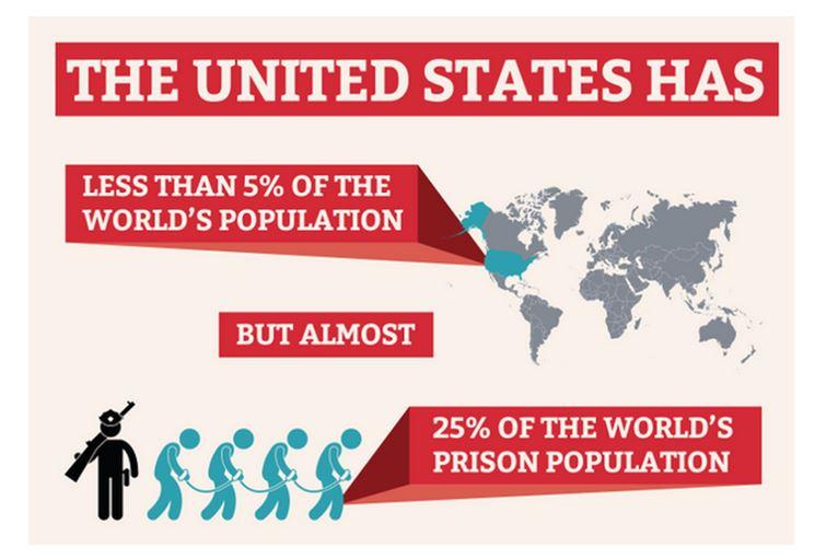 Prison population